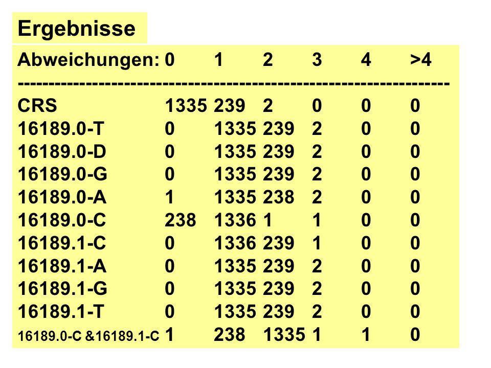 Ergebnisse Abweichungen: 0 1 2 3 4 >4