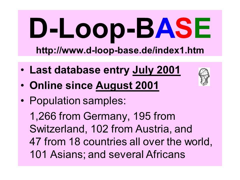 D-Loop-BASE http://www.d-loop-base.de/index1.htm