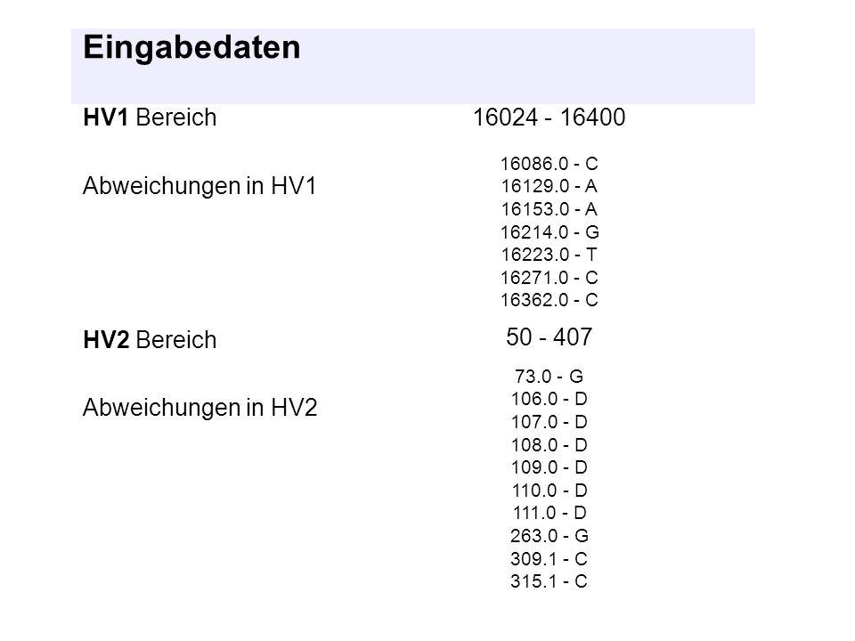 Eingabedaten HV1 Bereich 16024 - 16400 Abweichungen in HV1 HV2 Bereich