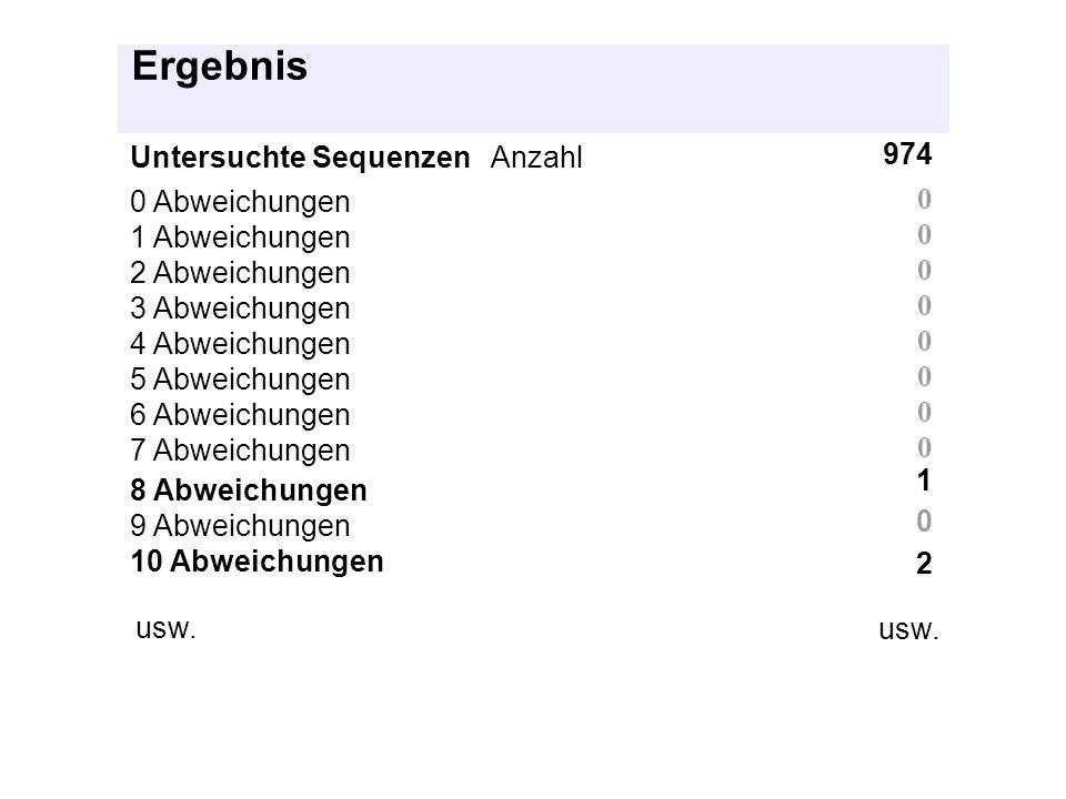 Ergebnis Untersuchte Sequenzen Anzahl 974 0 Abweichungen