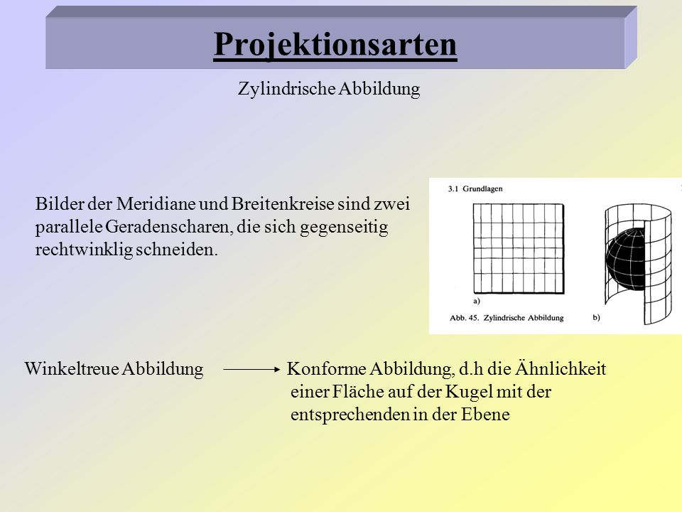 Projektionsarten Zylindrische Abbildung