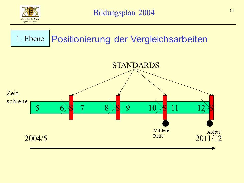 Positionierung der Vergleichsarbeiten