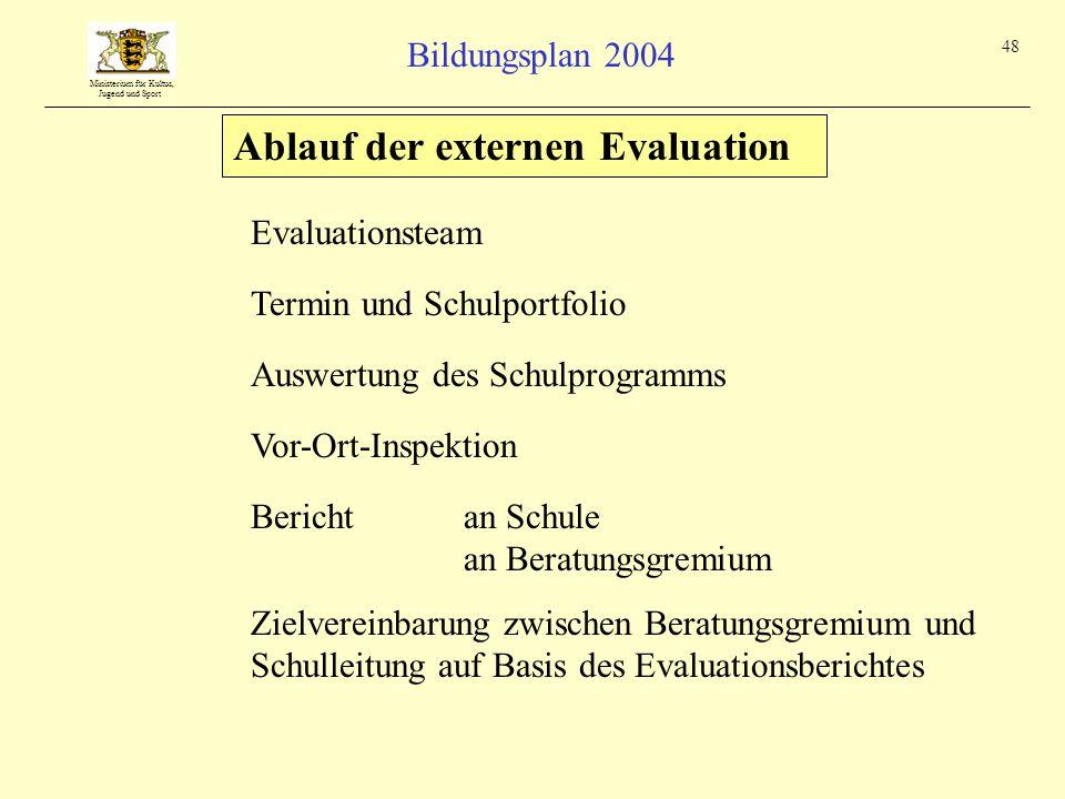 Ablauf der externen Evaluation