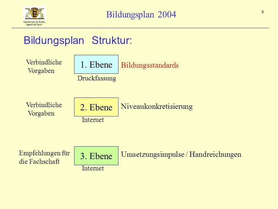 Bildungsplan Struktur: