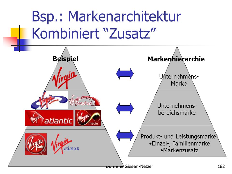 Bsp.: Markenarchitektur Kombiniert Zusatz