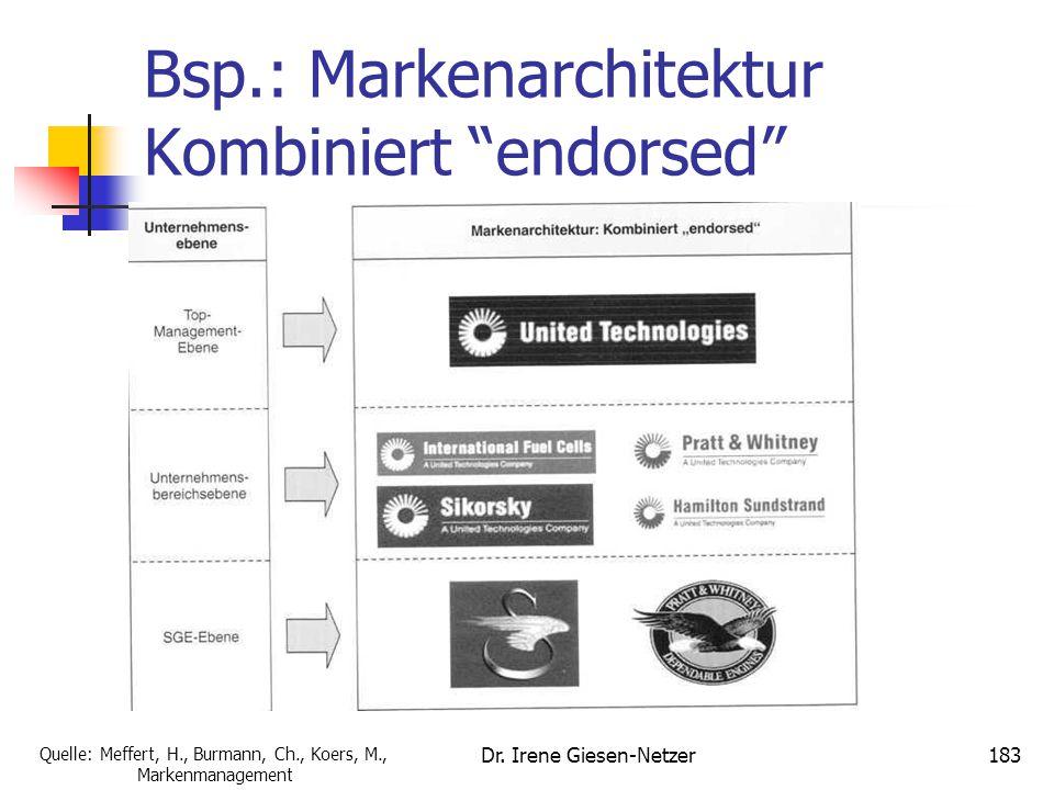 Bsp.: Markenarchitektur Kombiniert endorsed