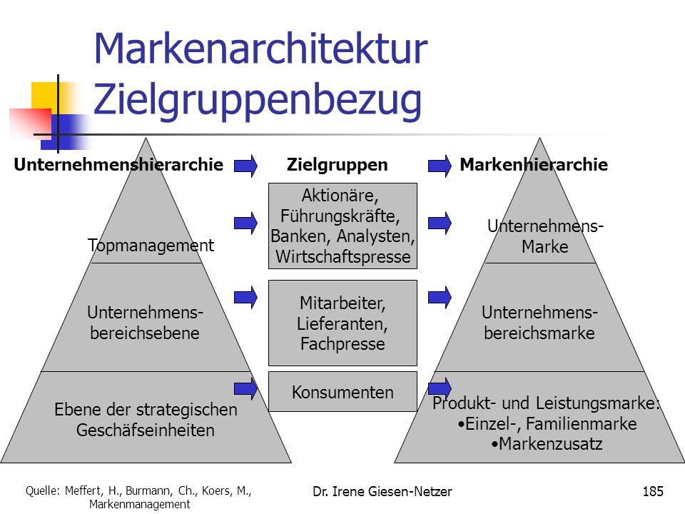 Markenarchitektur Zielgruppenbezug