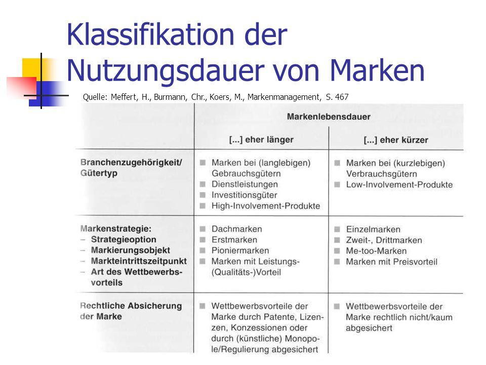 Klassifikation der Nutzungsdauer von Marken