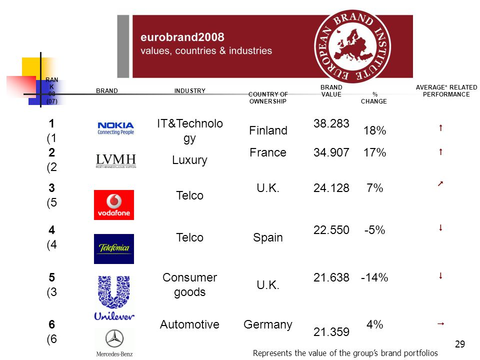 4% Germany Automotive 6 (6 -14% U.K. Consumer goods 5 (3