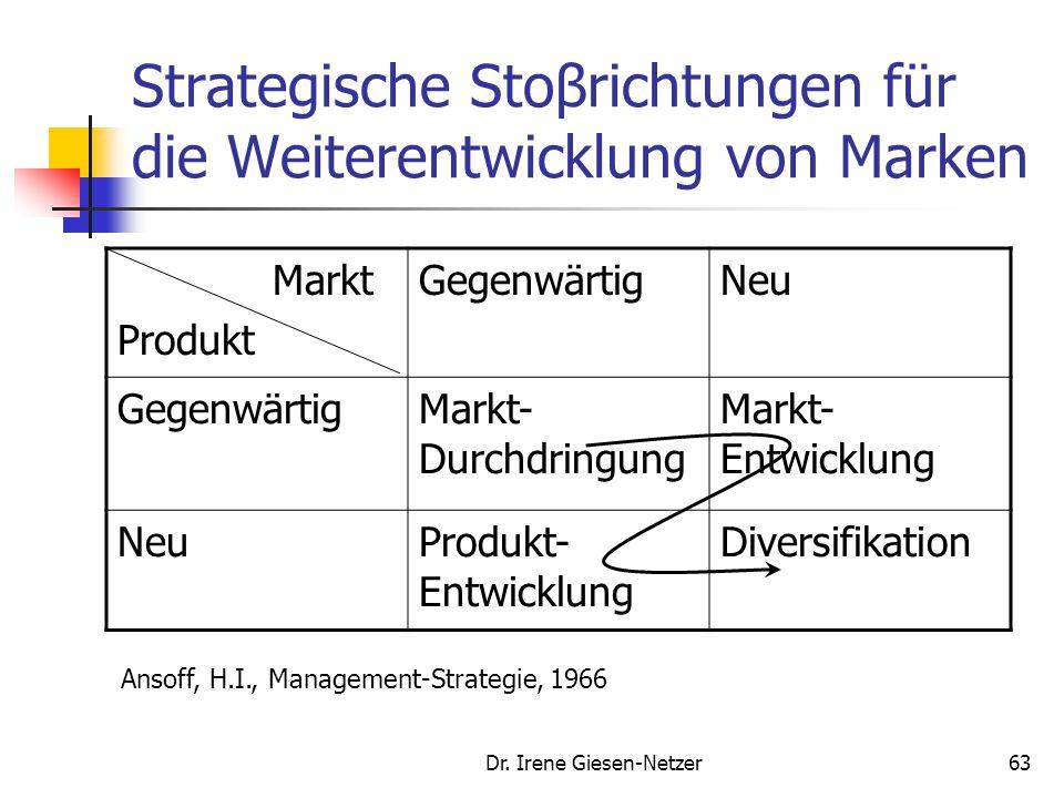 Strategische Stoβrichtungen für die Weiterentwicklung von Marken