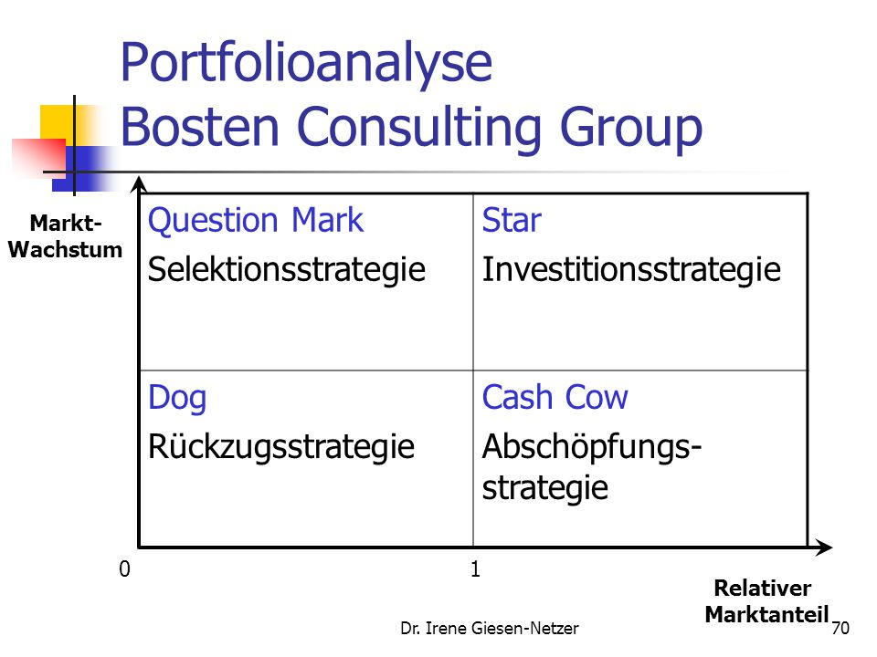Portfolioanalyse Bosten Consulting Group