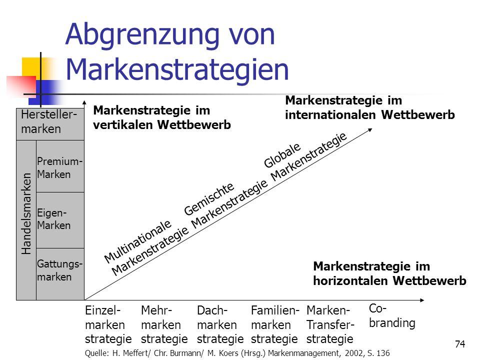 Abgrenzung von Markenstrategien