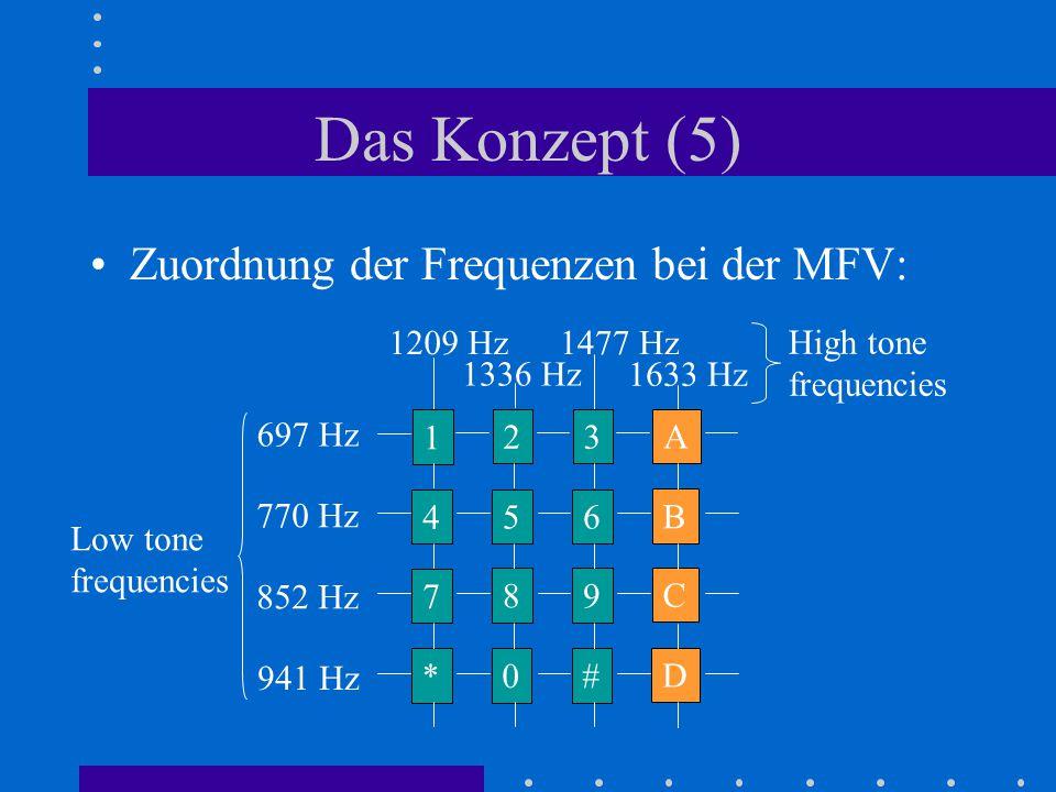 Das Konzept (5) Zuordnung der Frequenzen bei der MFV: 1209 Hz 1477 Hz