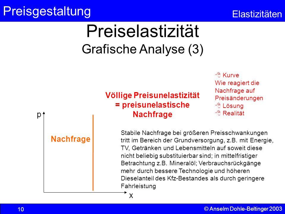 Preiselastizität Grafische Analyse (3)