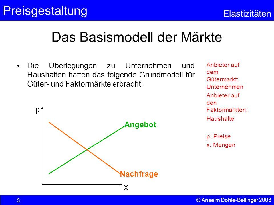 Das Basismodell der Märkte