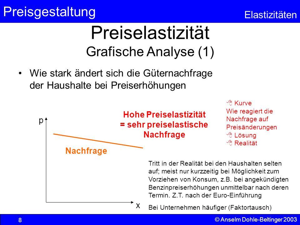 Preiselastizität Grafische Analyse (1)