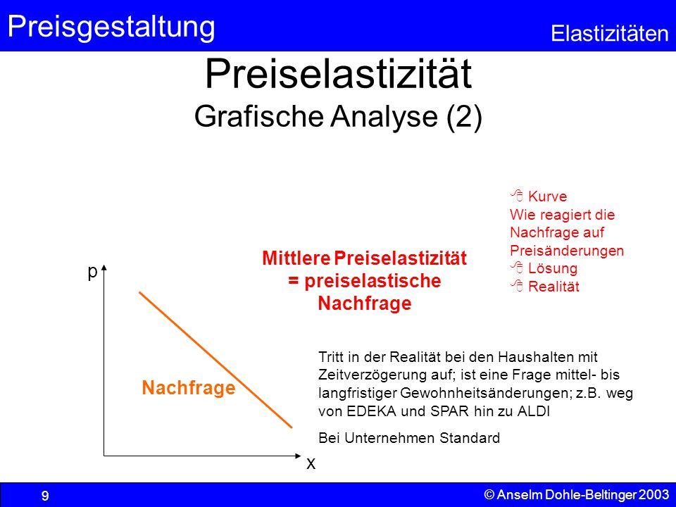 Preiselastizität Grafische Analyse (2)