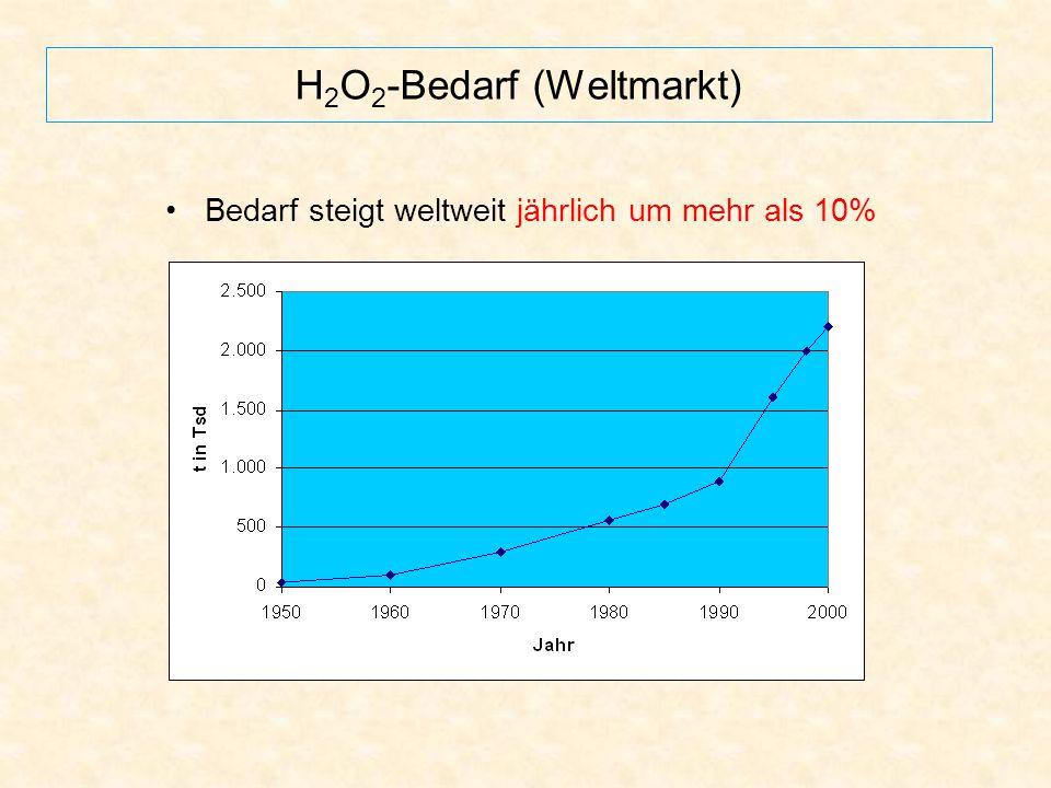 H2O2-Bedarf (Weltmarkt)