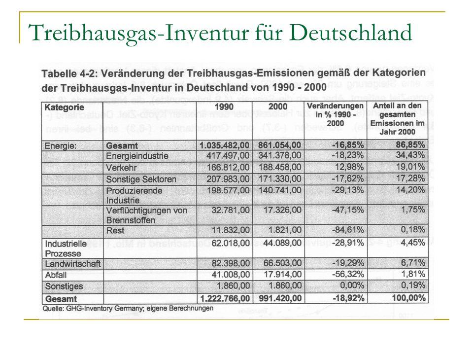 Treibhausgas-Inventur für Deutschland