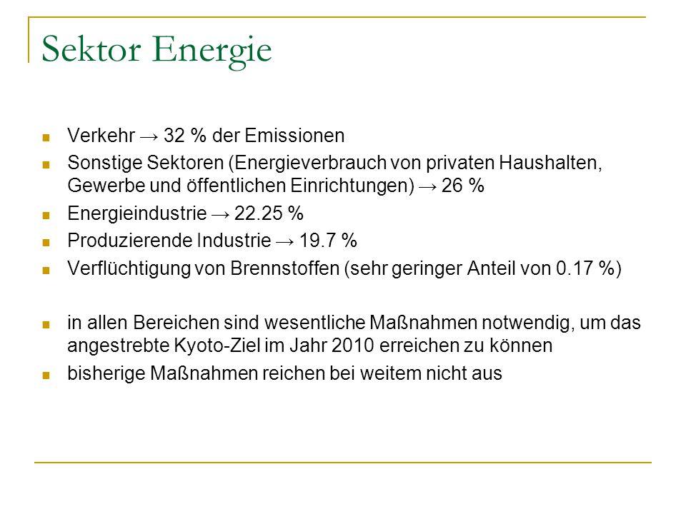 Sektor Energie Verkehr → 32 % der Emissionen