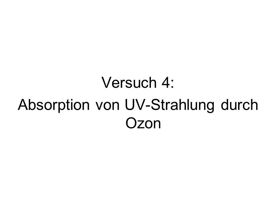Absorption von UV-Strahlung durch Ozon