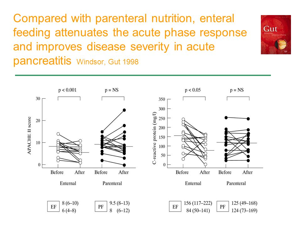 Compared with parenteral nutrition, enteral feeding attenuates the acute phase response and improves disease severity in acute pancreatitis Windsor, Gut 1998