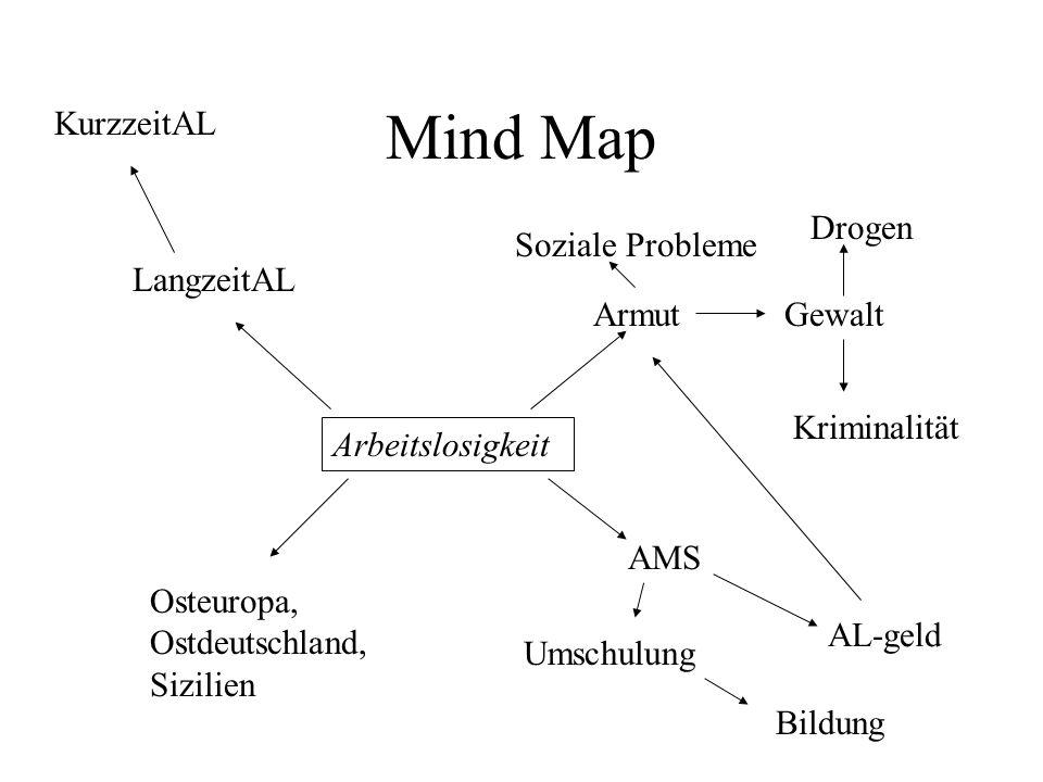 Mind Map KurzzeitAL Drogen Soziale Probleme LangzeitAL Armut Gewalt