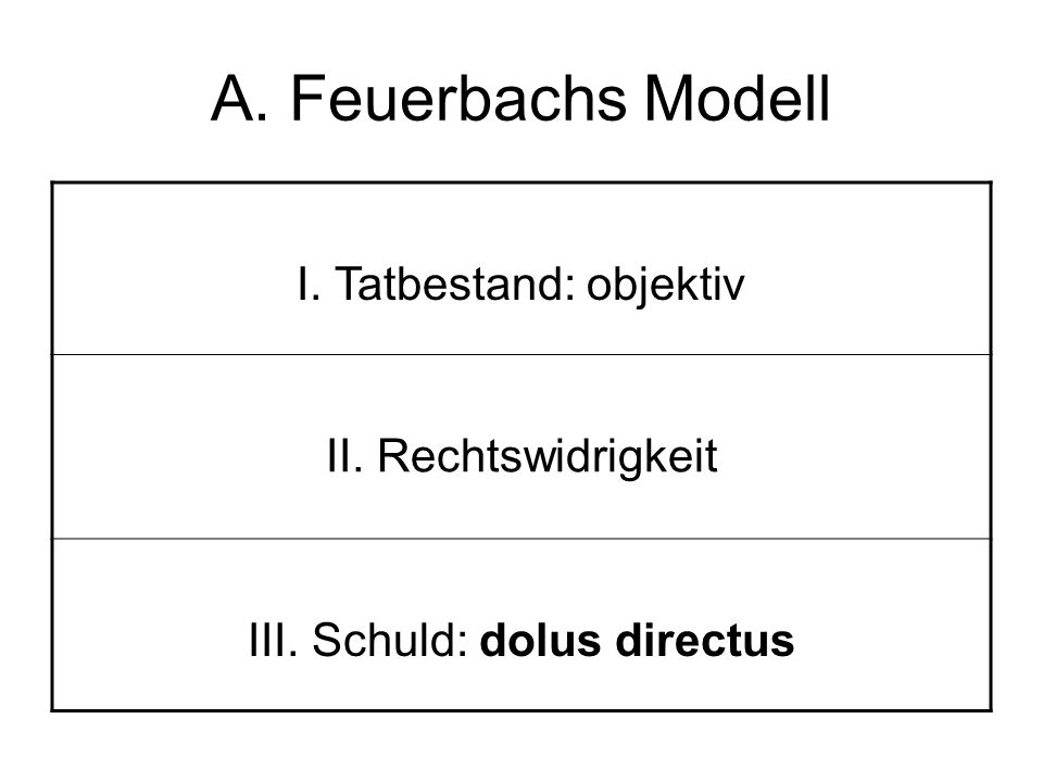 A. Feuerbachs Modell I. Tatbestand: objektiv II. Rechtswidrigkeit