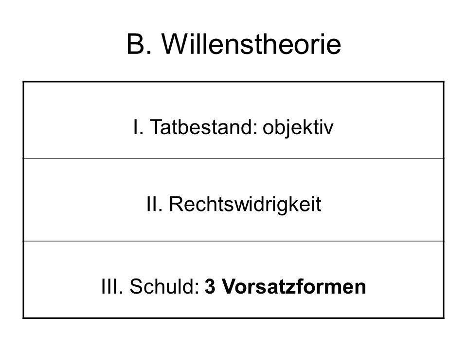 B. Willenstheorie I. Tatbestand: objektiv II. Rechtswidrigkeit