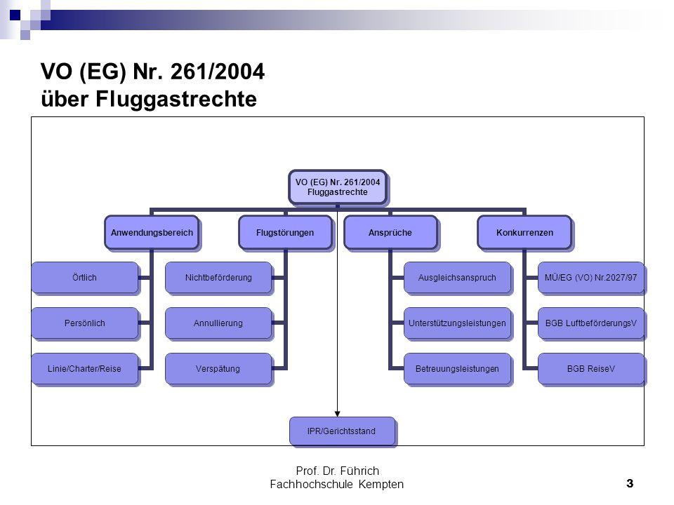 VO (EG) Nr. 261/2004 über Fluggastrechte