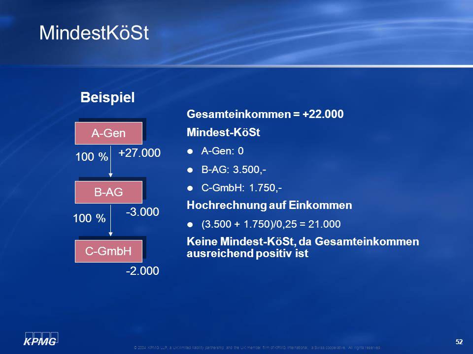 MindestKöSt Beispiel A-Gen +27.000 100 % B-AG -3.000 100 % C-GmbH