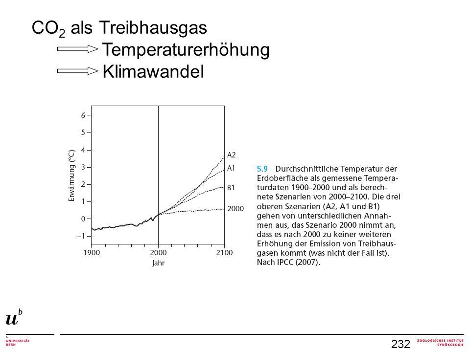 CO2 als Treibhausgas Temperaturerhöhung Klimawandel 232