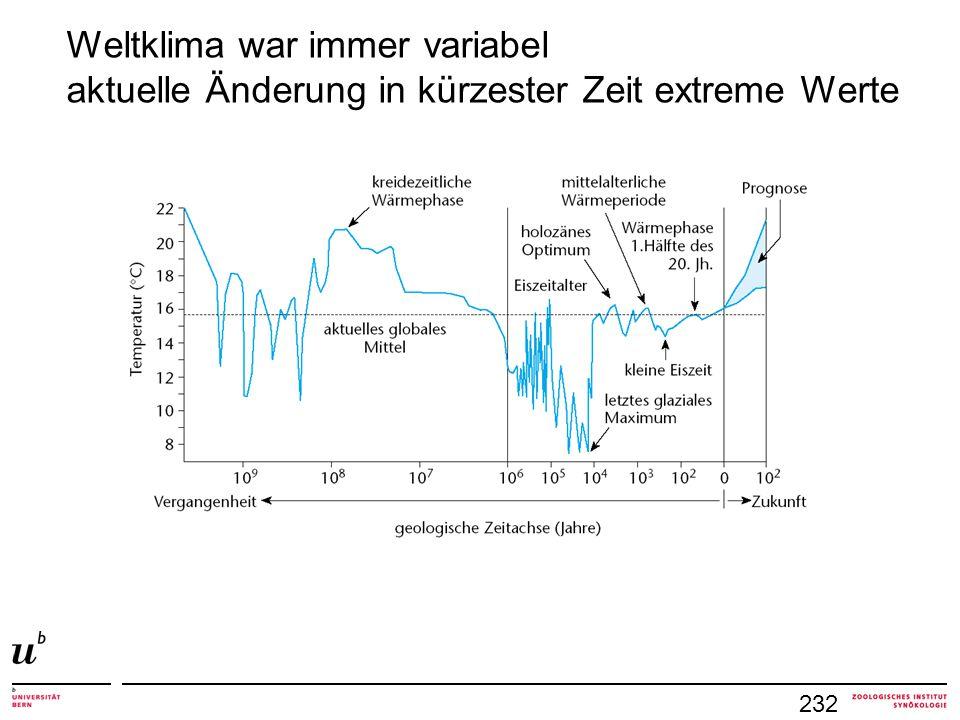 Weltklima war immer variabel