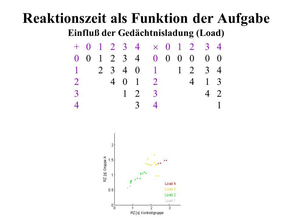Reaktionszeit als Funktion der Aufgabe Einfluß der Gedächtnisladung (Load)