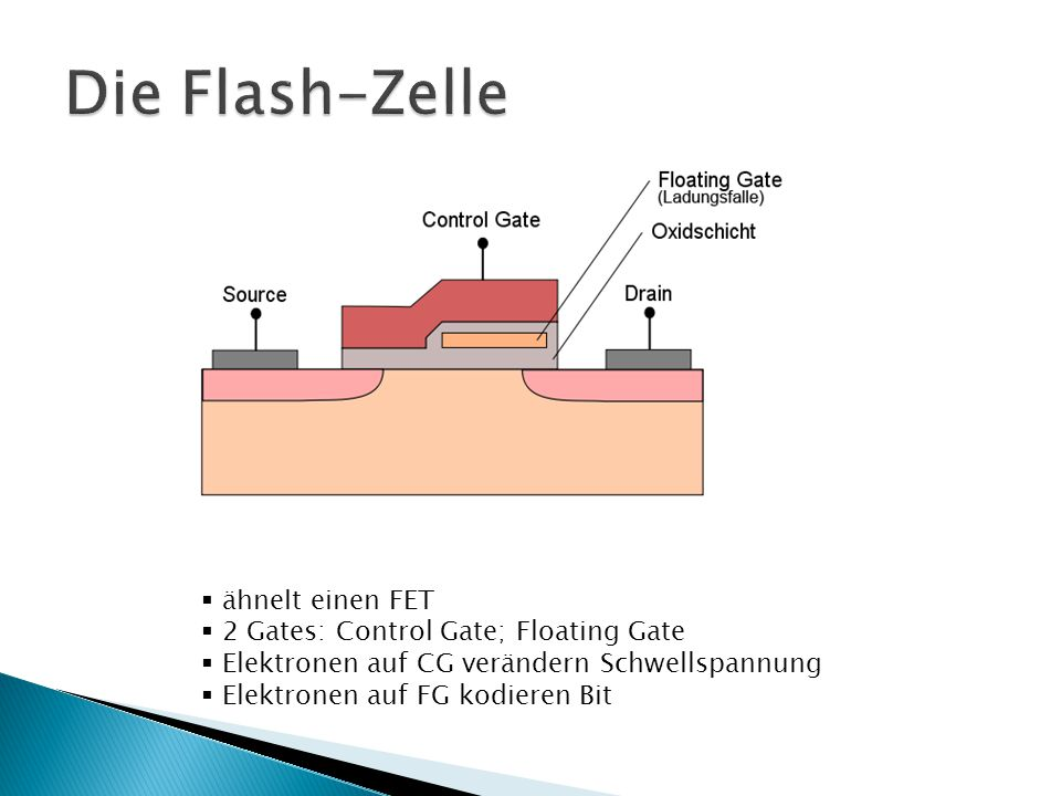 Die Flash-Zelle ähnelt einen FET 2 Gates: Control Gate; Floating Gate