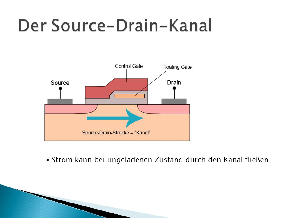 Der Source-Drain-Kanal