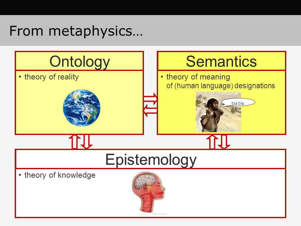 Ontology Semantics Epistemology From metaphysics… theory of reality