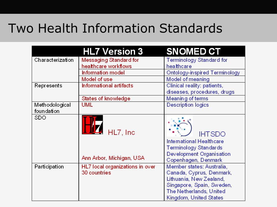 Two Health Information Standards