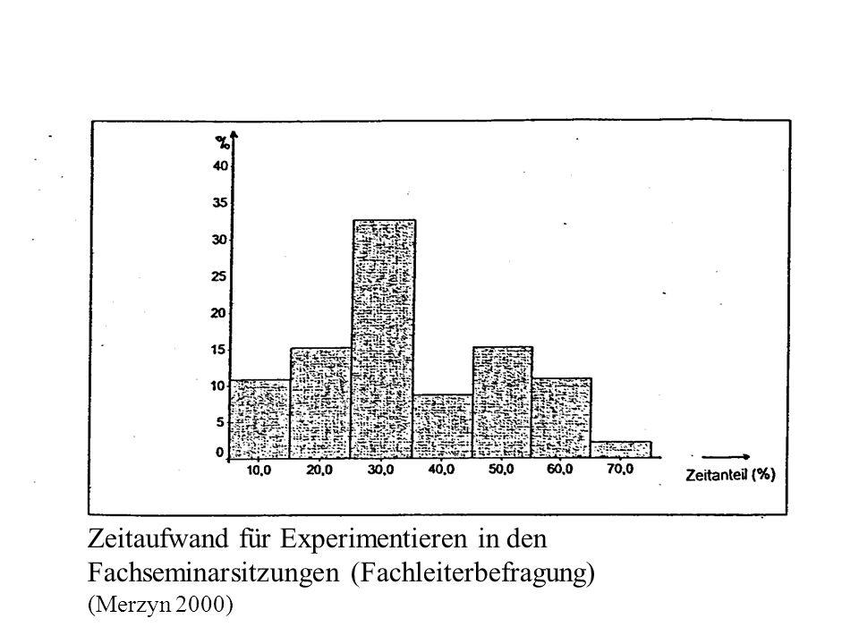 Zeitanteil im Seminar Zeitaufwand für Experimentieren in den Fachseminarsitzungen (Fachleiterbefragung) (Merzyn 2000)