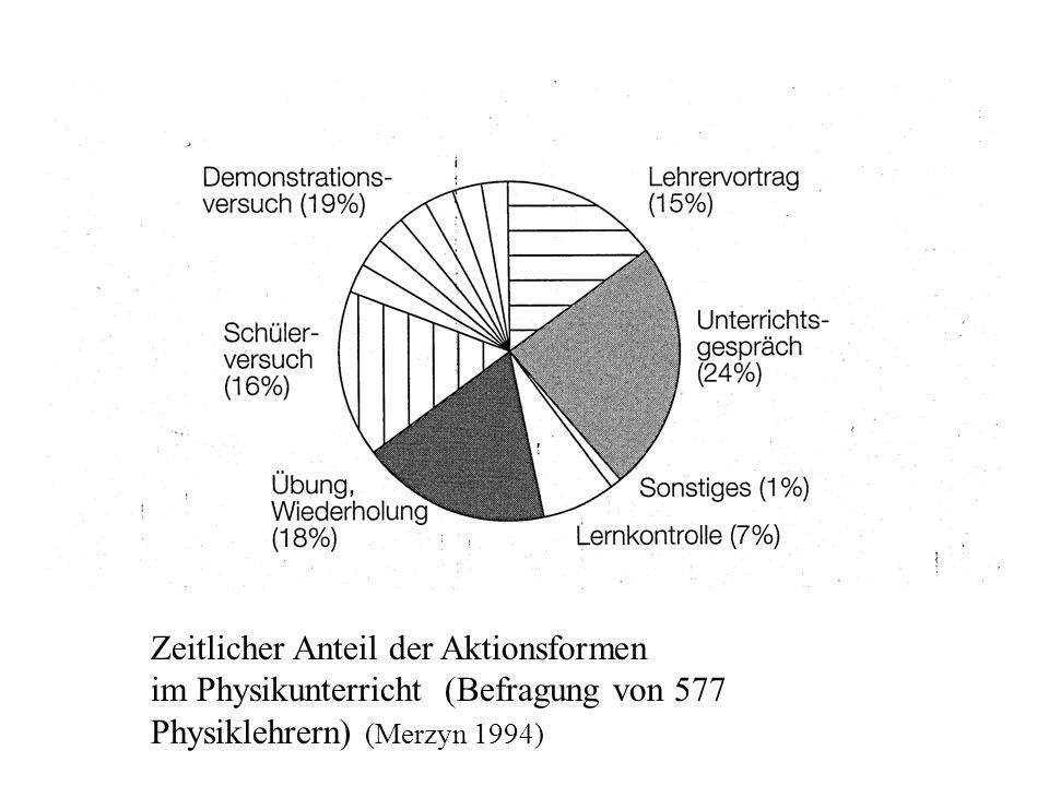 Aktionsformen Zeitlicher Anteil der Aktionsformen im Physikunterricht (Befragung von 577 Physiklehrern) (Merzyn 1994)
