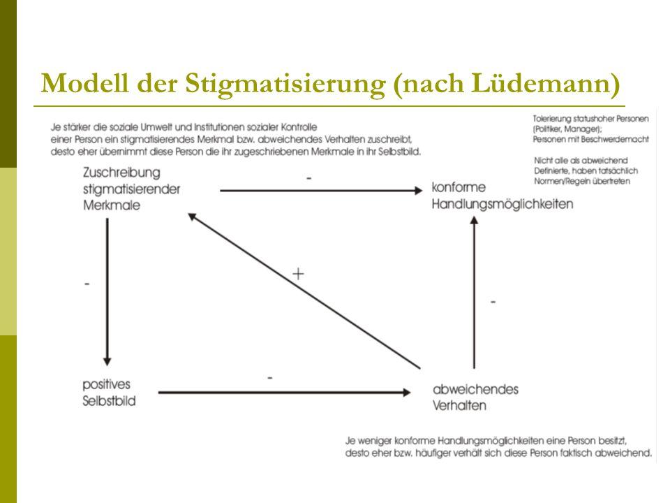 Modell der Stigmatisierung (nach Lüdemann)