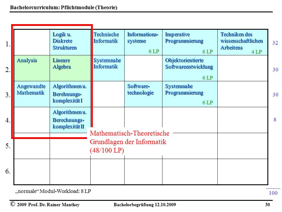 Bachelorcurriculum: Pflichtmodule (Theorie)
