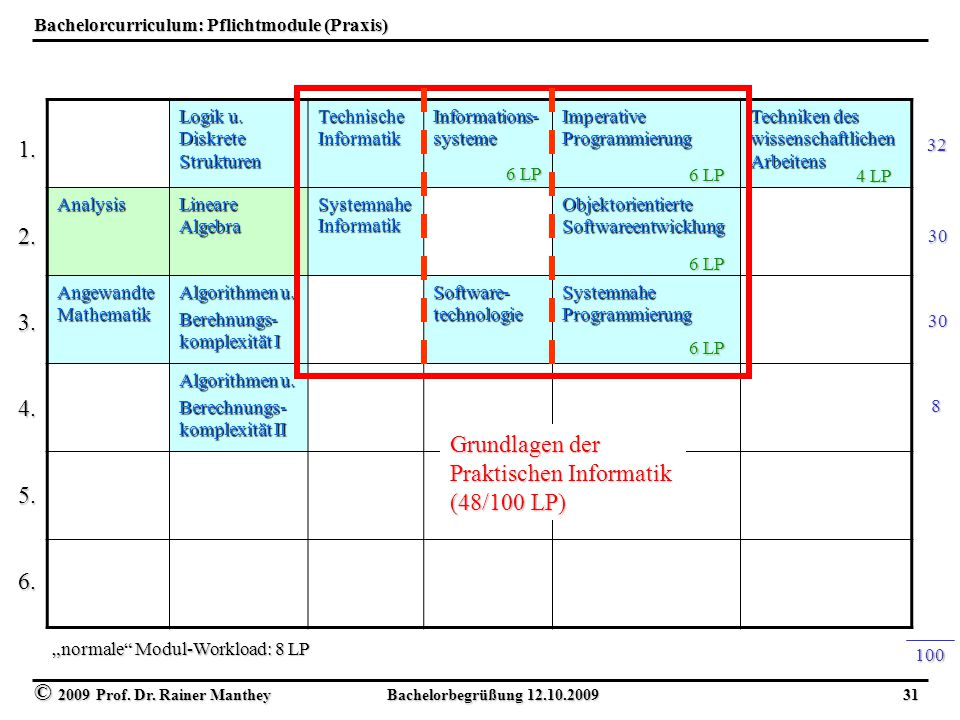 Bachelorcurriculum: Pflichtmodule (Praxis)
