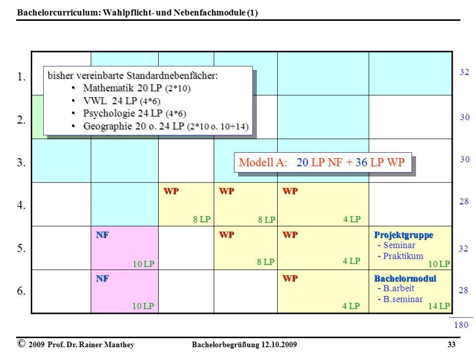 Bachelorcurriculum: Wahlpflicht- und Nebenfachmodule (1)