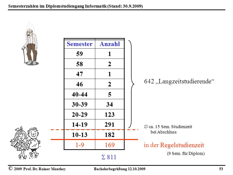 Semesterzahlen im Diplomstudiengang Informatik (Stand: 30.9.2009)