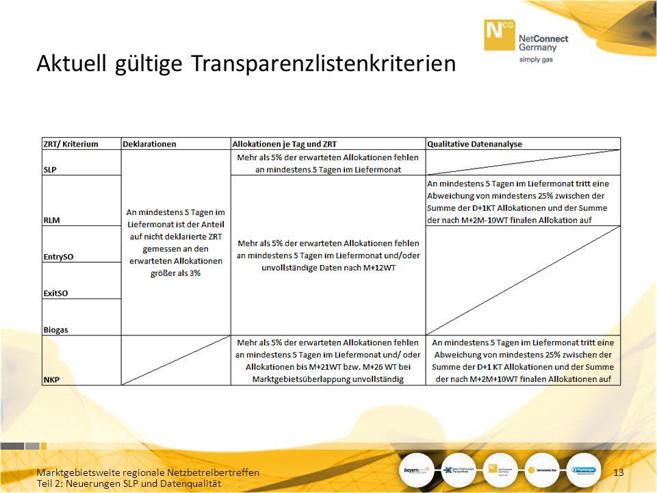 Aktuell gültige Transparenzlistenkriterien
