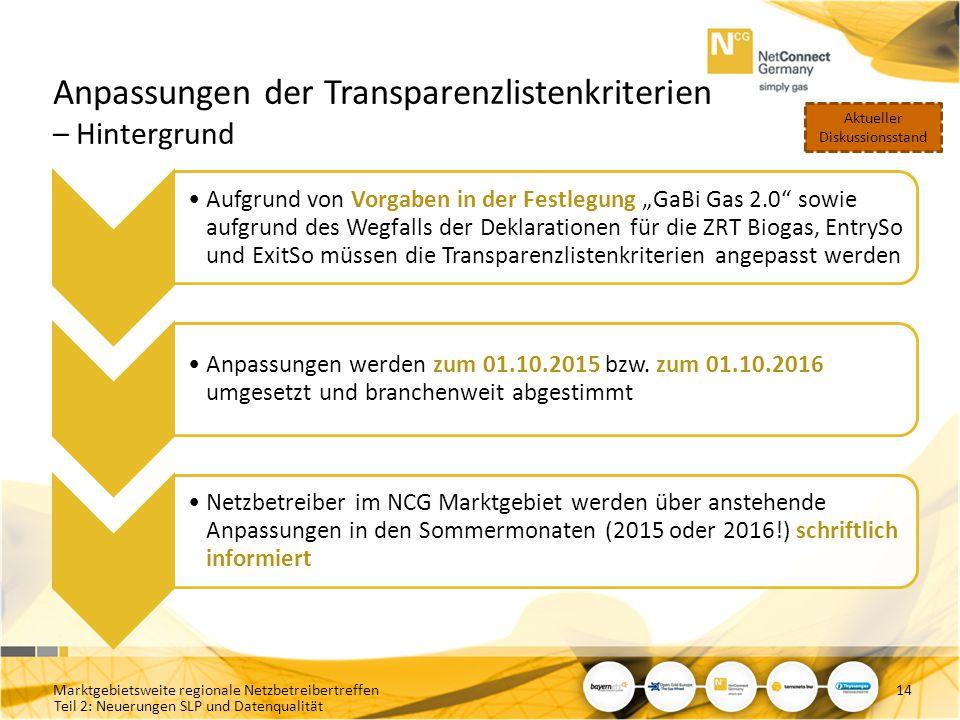 Anpassungen der Transparenzlistenkriterien – Hintergrund
