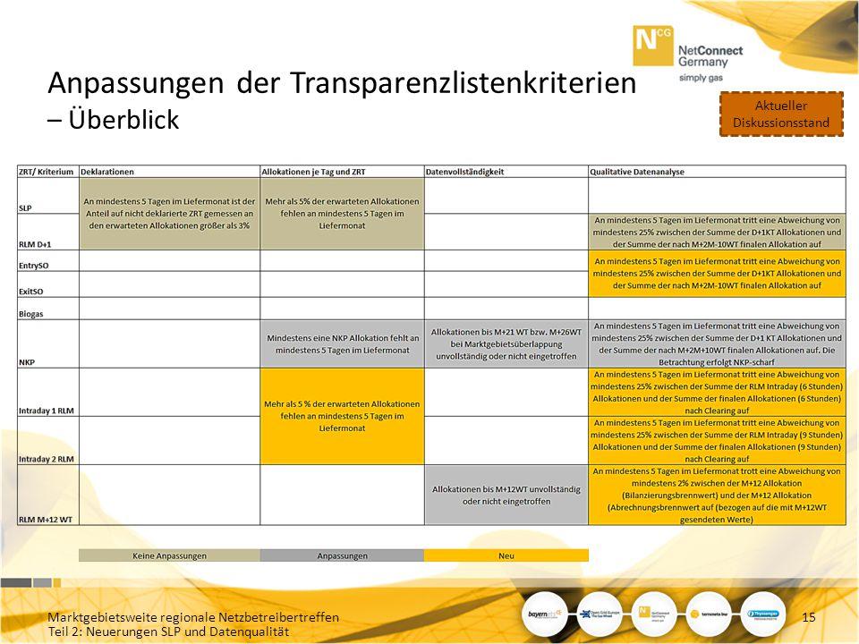Anpassungen der Transparenzlistenkriterien – Überblick