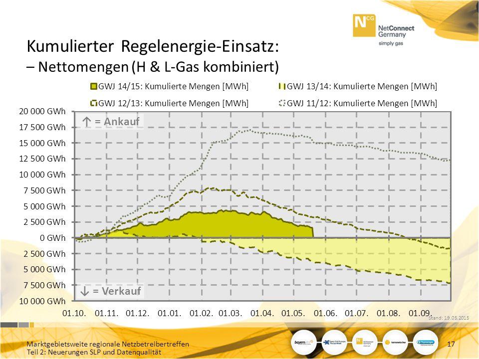 Kumulierter Regelenergie-Einsatz: – Nettomengen (H & L-Gas kombiniert)