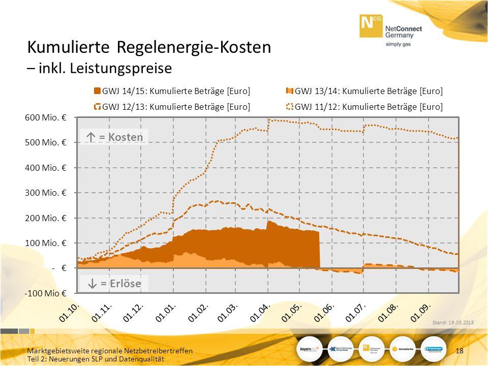 Kumulierte Regelenergie-Kosten – inkl. Leistungspreise